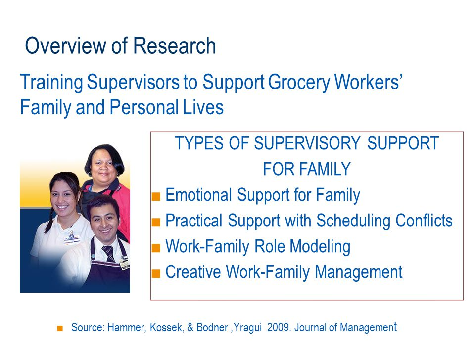 Training Supervisors to Support Grocery Workers' Family and Personal Lives TYPES OF SUPERVISORY SUPPORT FOR FAMILY ■ Emotional Support for Family ■ Pr