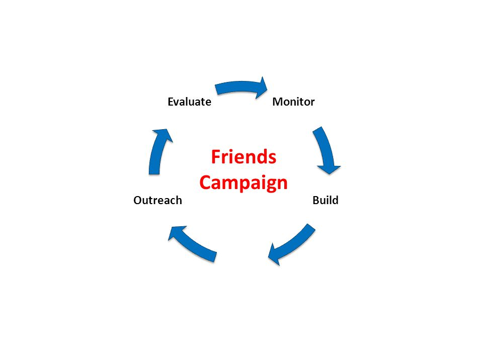 Monitor Build Outreach Evaluate Friends Campaign
