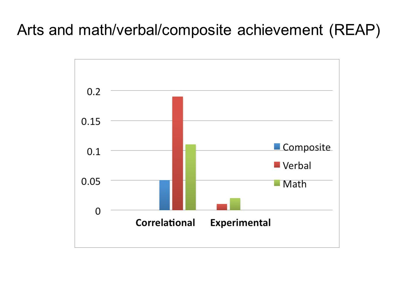 Arts and math/verbal/composite achievement (REAP)