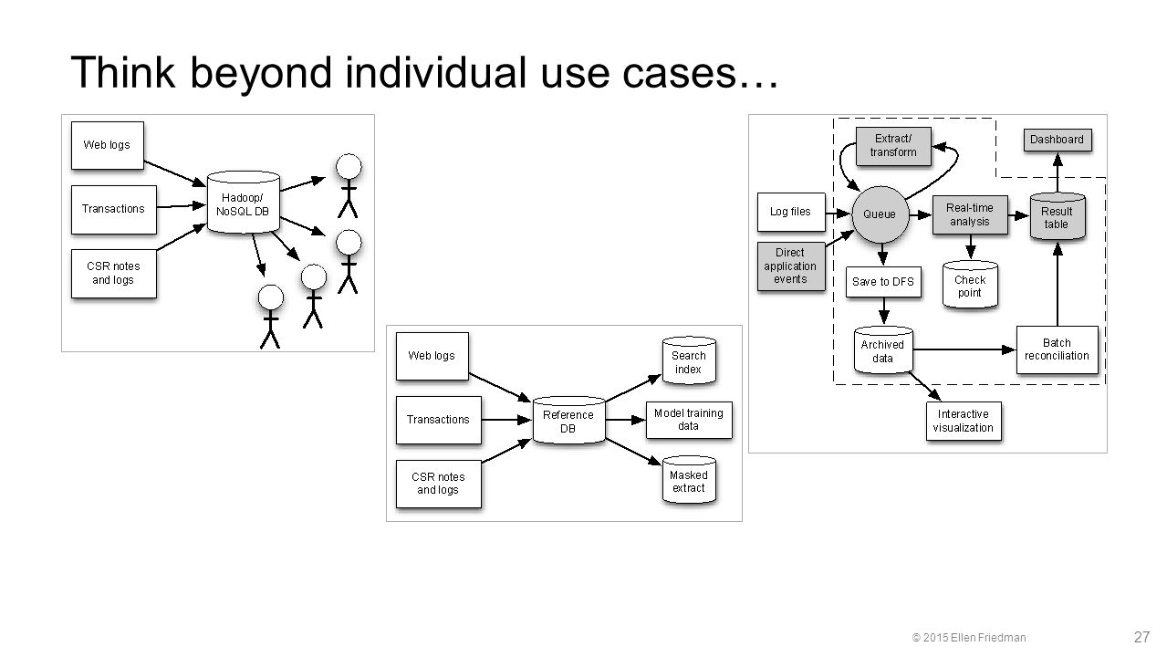 © 2015 Ellen Friedman 27 Think beyond individual use cases…