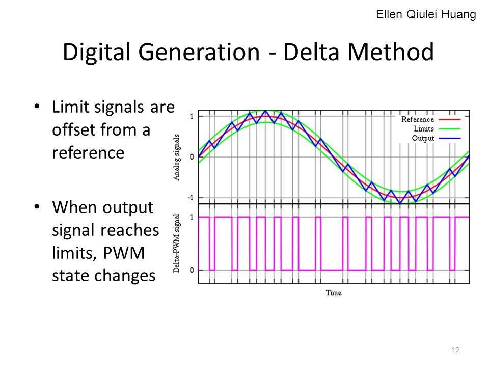 Digital Generation - Delta Method Limit signals are offset from a reference When output signal reaches limits, PWM state changes Ellen Qiulei Huang 12
