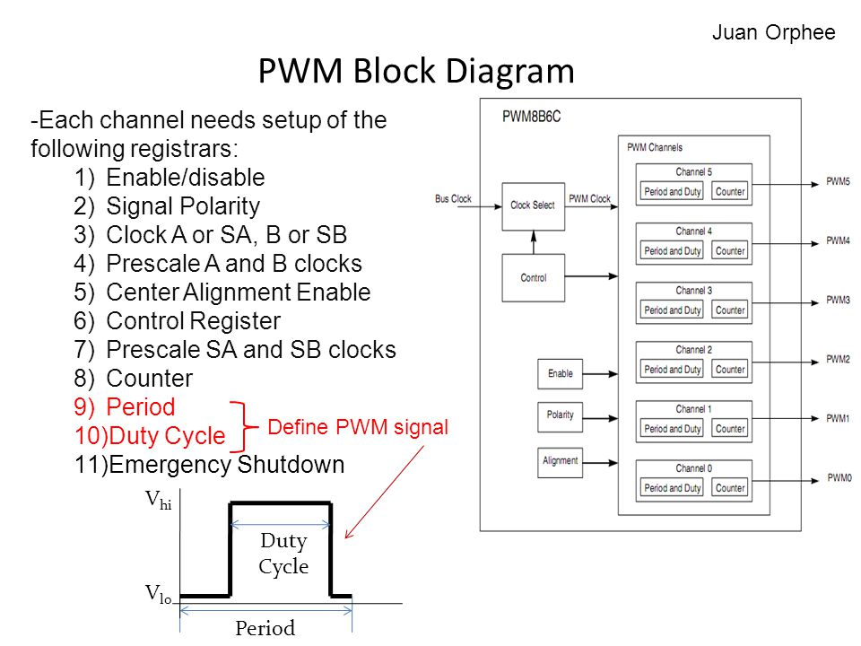 PWM Block Diagram -Each channel needs setup of the following registrars: 1)Enable/disable 2)Signal Polarity 3)Clock A or SA, B or SB 4)Prescale A and