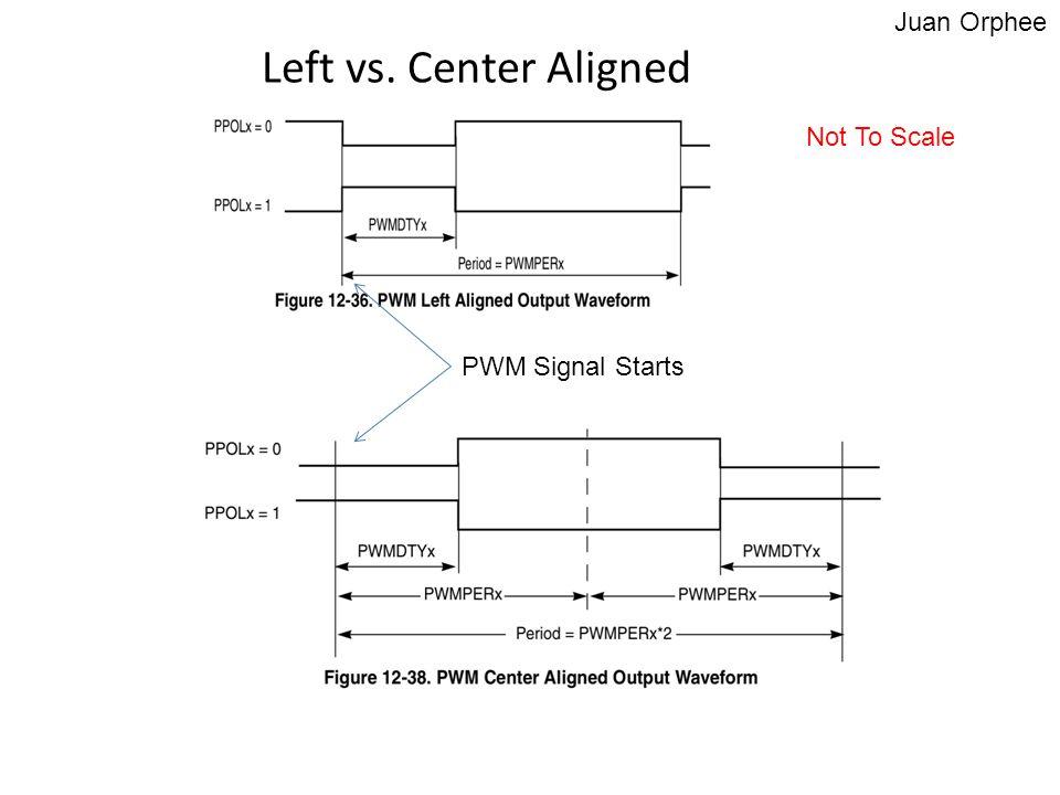 Left vs. Center Aligned PWM Signal Starts Juan Orphee Not To Scale
