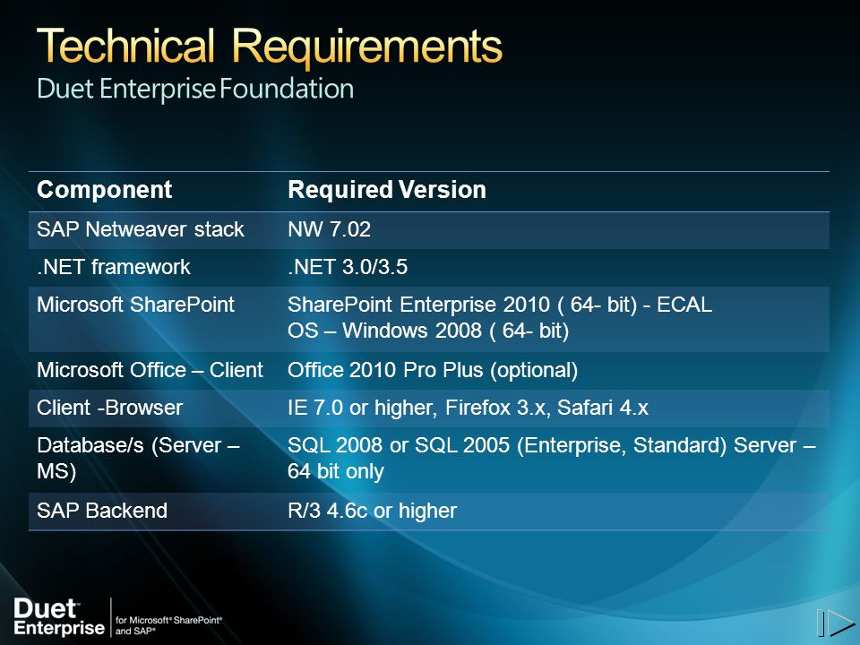 ComponentRequired Version SAP Netweaver stackNW 7.02.NET framework.NET 3.0/3.5 Microsoft SharePointSharePoint Enterprise 2010 ( 64- bit) - ECAL OS – Windows 2008 ( 64- bit) Microsoft Office – ClientOffice 2010 Pro Plus (optional) Client -BrowserIE 7.0 or higher, Firefox 3.x, Safari 4.x Database/s (Server – MS) SQL 2008 or SQL 2005 (Enterprise, Standard) Server – 64 bit only SAP BackendR/3 4.6c or higher