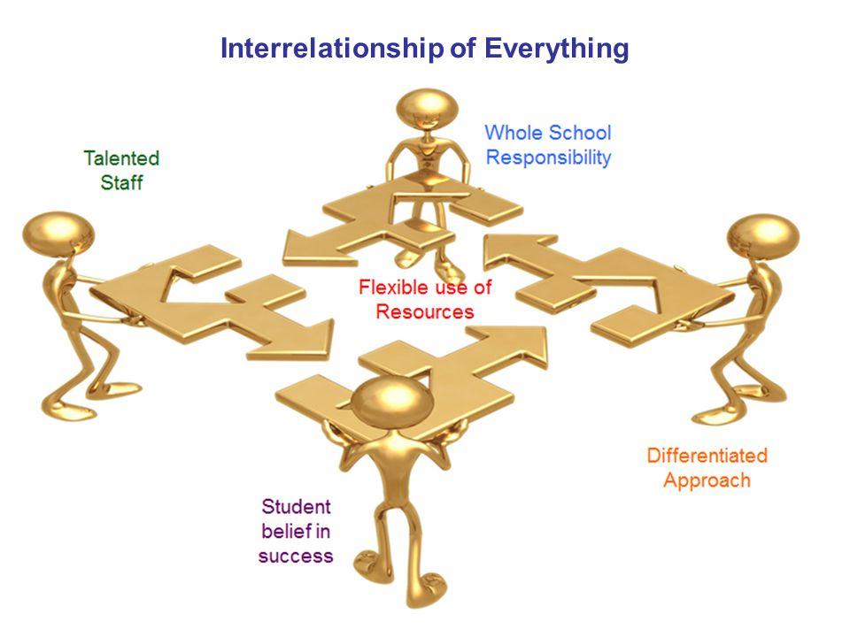 Interrelationship of Everything