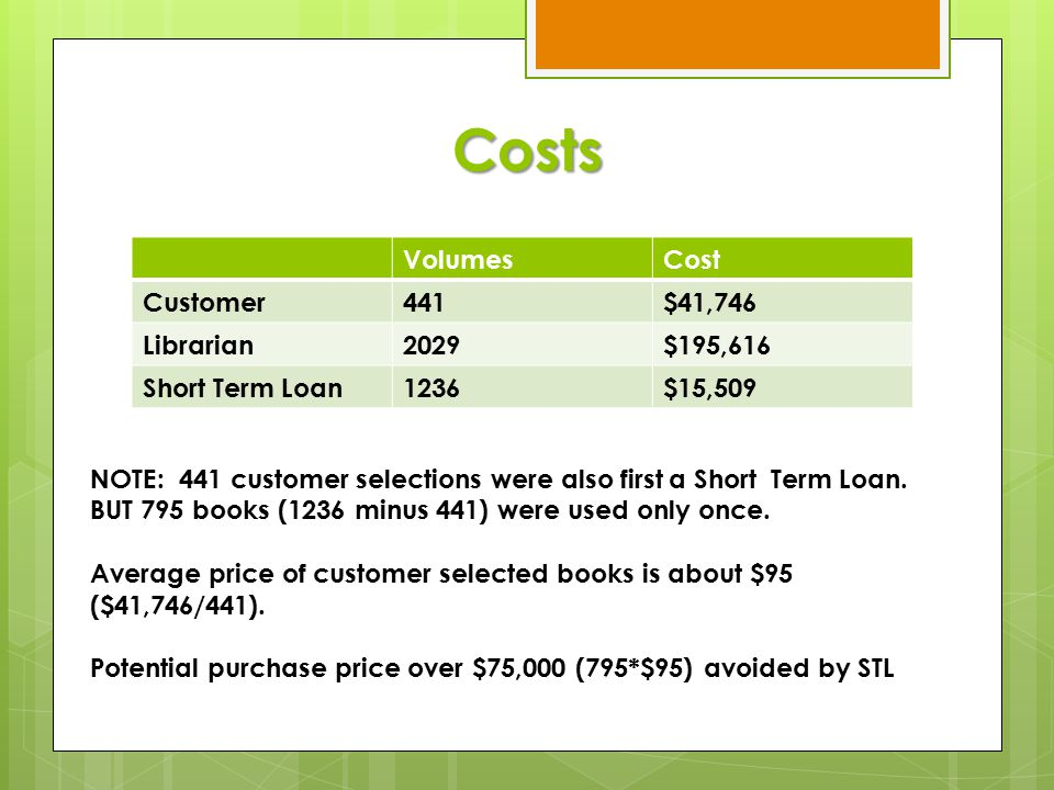 Costs VolumesCost Customer441$41,746 Librarian2029$195,616 Short Term Loan1236$15,509 NOTE: 441 customer selections were also first a Short Term Loan.