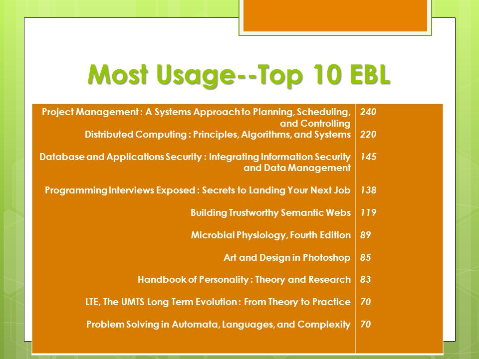 Most Usage--Top 10 EBL Project Management : A Systems Approach to Planning, Scheduling, and Controlling Distributed Computing : Principles, Algorithms, and Systems Database and Applications Security : Integrating Information Security and Data Management Programming Interviews Exposed : Secrets to Landing Your Next Job Building Trustworthy Semantic Webs Microbial Physiology, Fourth Edition Art and Design in Photoshop Handbook of Personality : Theory and Research LTE, The UMTS Long Term Evolution : From Theory to Practice Problem Solving in Automata, Languages, and Complexity 240 220 145 138 119 89 85 83 70