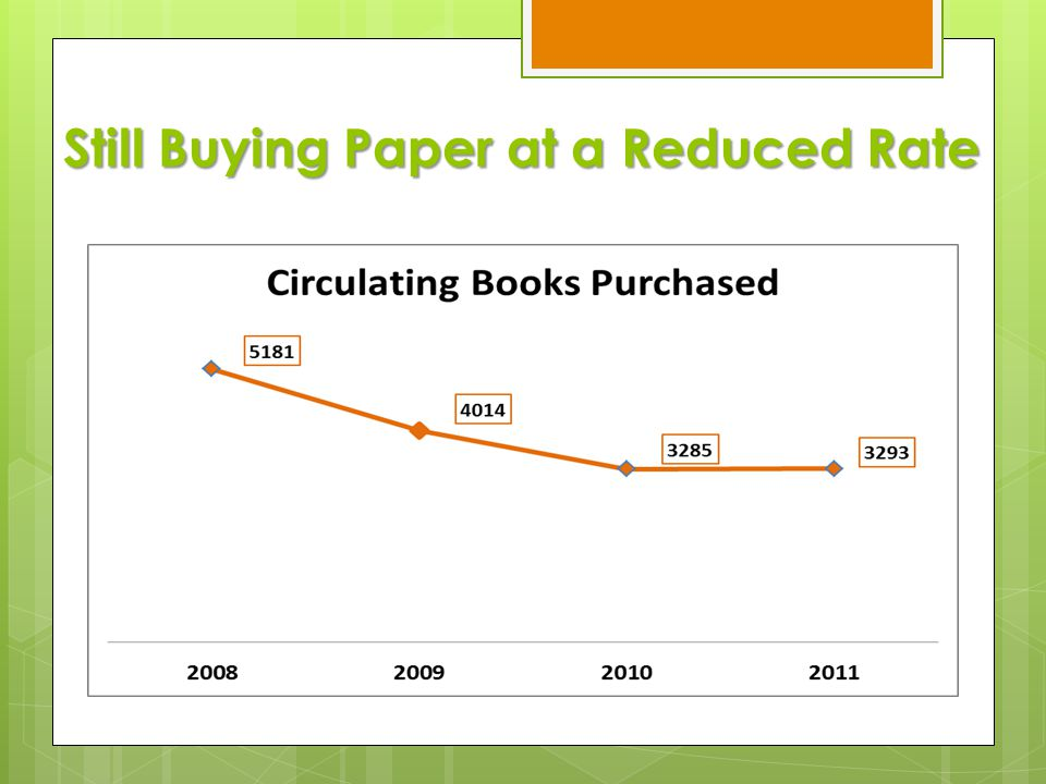 Still Buying Paper at a Reduced Rate