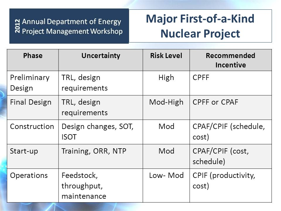 Major First-of-a-Kind Nuclear Project PhaseUncertaintyRisk LevelRecommended Incentive Preliminary Design TRL, design requirements HighCPFF Final DesignTRL, design requirements Mod-HighCPFF or CPAF ConstructionDesign changes, SOT, ISOT ModCPAF/CPIF (schedule, cost) Start-upTraining, ORR, NTPModCPAF/CPIF (cost, schedule) OperationsFeedstock, throughput, maintenance Low- ModCPIF (productivity, cost)