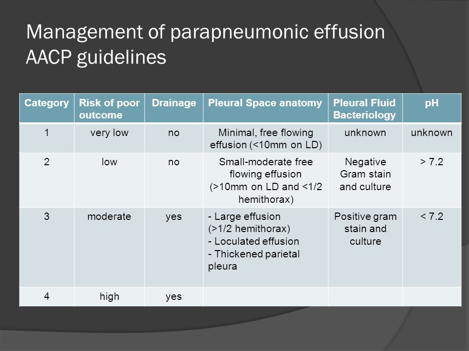 Management of parapneumonic effusion AACP guidelines CategoryRisk of poor outcome DrainagePleural Space anatomyPleural Fluid Bacteriology pH 1very lownoMinimal, free flowing effusion (<10mm on LD) unknown 2lownoSmall-moderate free flowing effusion (>10mm on LD and <1/2 hemithorax) Negative Gram stain and culture > 7.2 3moderateyes- Large effusion (>1/2 hemithorax) - Loculated effusion - Thickened parietal pleura Positive gram stain and culture < 7.2 4highyes