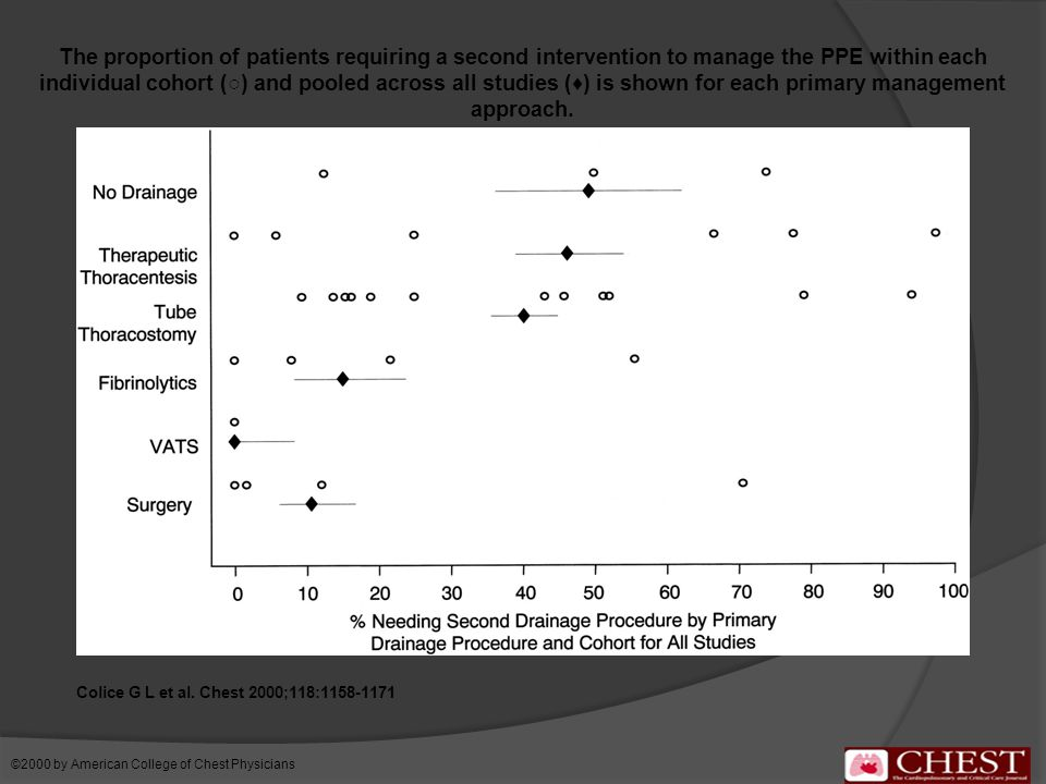 The proportion of patients requiring a second intervention to manage the PPE within each individual cohort (○) and pooled across all studies (♦) is shown for each primary management approach.