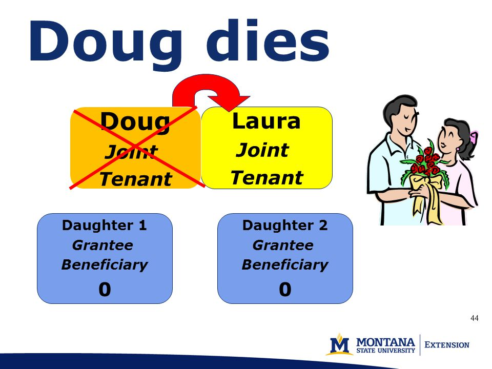 Laura Joint Tenant Doug dies Doug Joint Tenant Daughter 1 Grantee Beneficiary 0 Daughter 2 Grantee Beneficiary 0 44