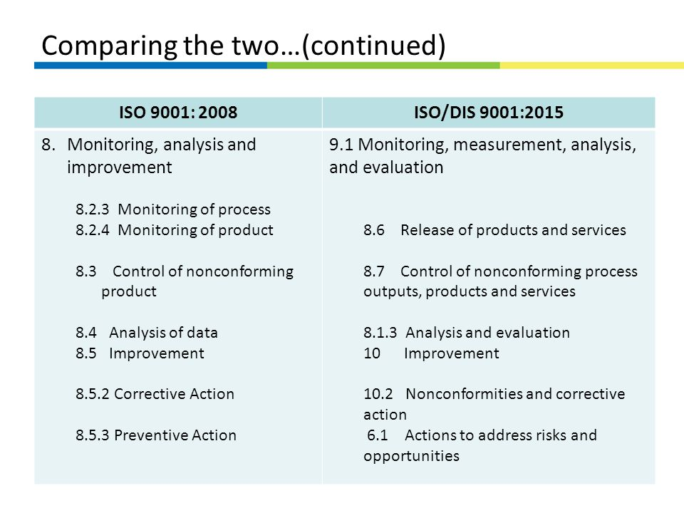 Comparing the two…(continued) ISO 9001: 2008ISO/DIS 9001:2015 8.Monitoring, analysis and improvement 8.2.3 Monitoring of process 8.2.4 Monitoring of p