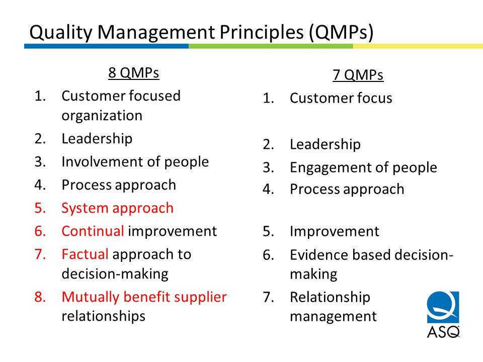 Quality Management Principles (QMPs) 7 QMPs 1.Customer focus 2.Leadership 3.Engagement of people 4.Process approach 5.Improvement 6.Evidence based dec