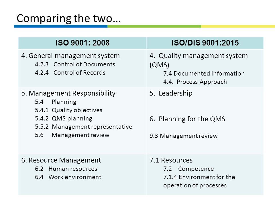 Comparing the two… ISO 9001: 2008ISO/DIS 9001:2015 4. General management system 4.2.3 Control of Documents 4.2.4 Control of Records 4. Quality managem