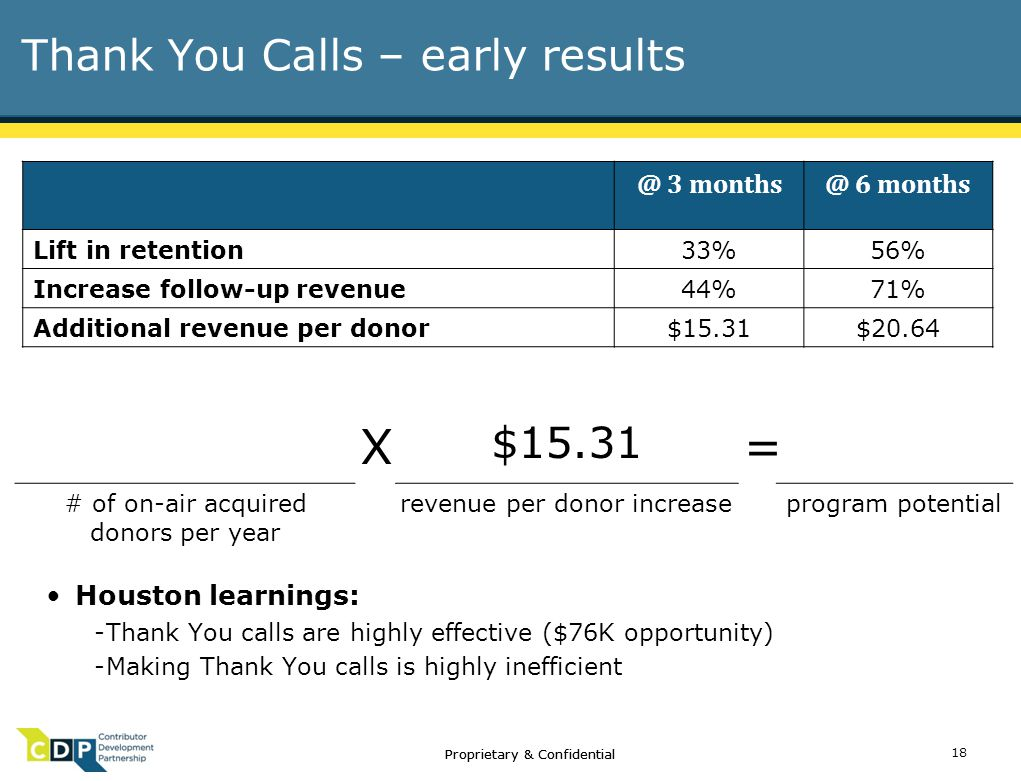 Proprietary & Confidential Thank You Calls – early results X $15.31 = # of on-air acquired donors per year revenue per donor increaseprogram potential @ 3 months@ 6 months Lift in retention33%56% Increase follow-up revenue44%71% Additional revenue per donor$15.31$20.64 18 Proprietary & Confidential Houston learnings: -Thank You calls are highly effective ($76K opportunity) -Making Thank You calls is highly inefficient