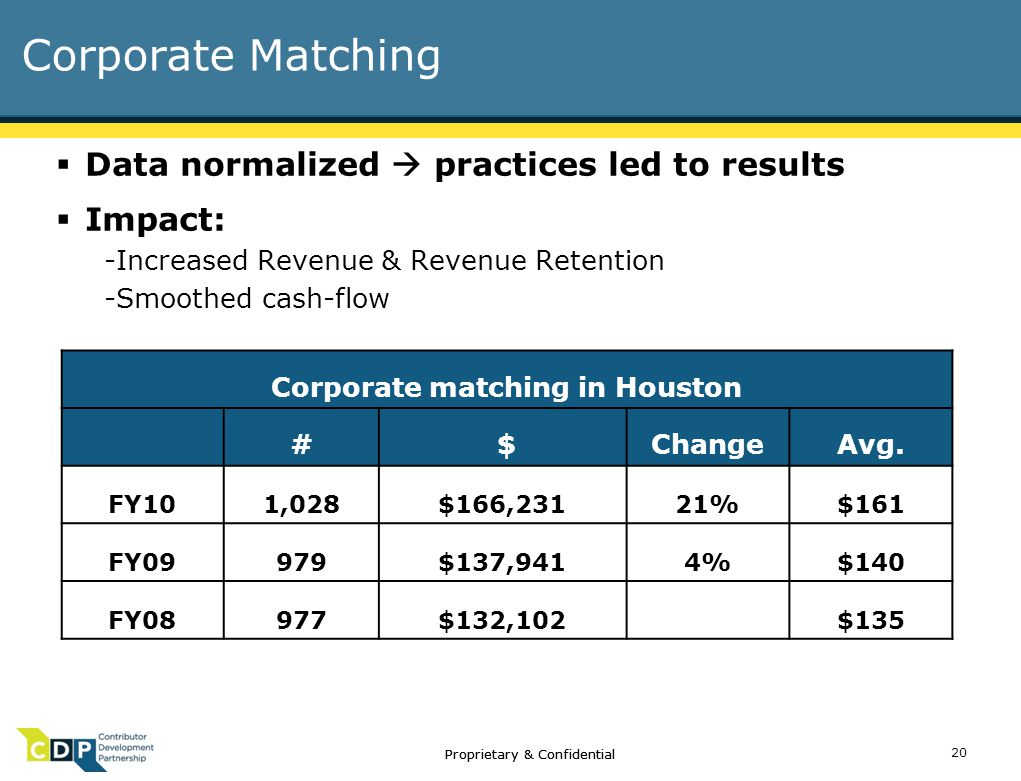 Corporate Matching  Data normalized  practices led to results  Impact: -Increased Revenue & Revenue Retention -Smoothed cash-flow Corporate matching in Houston # $ChangeAvg.
