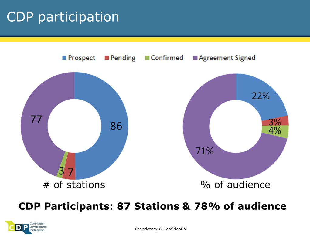 Proprietary & Confidential CDP participation CDP Participants: 87 Stations & 78% of audience # of stations% of audience