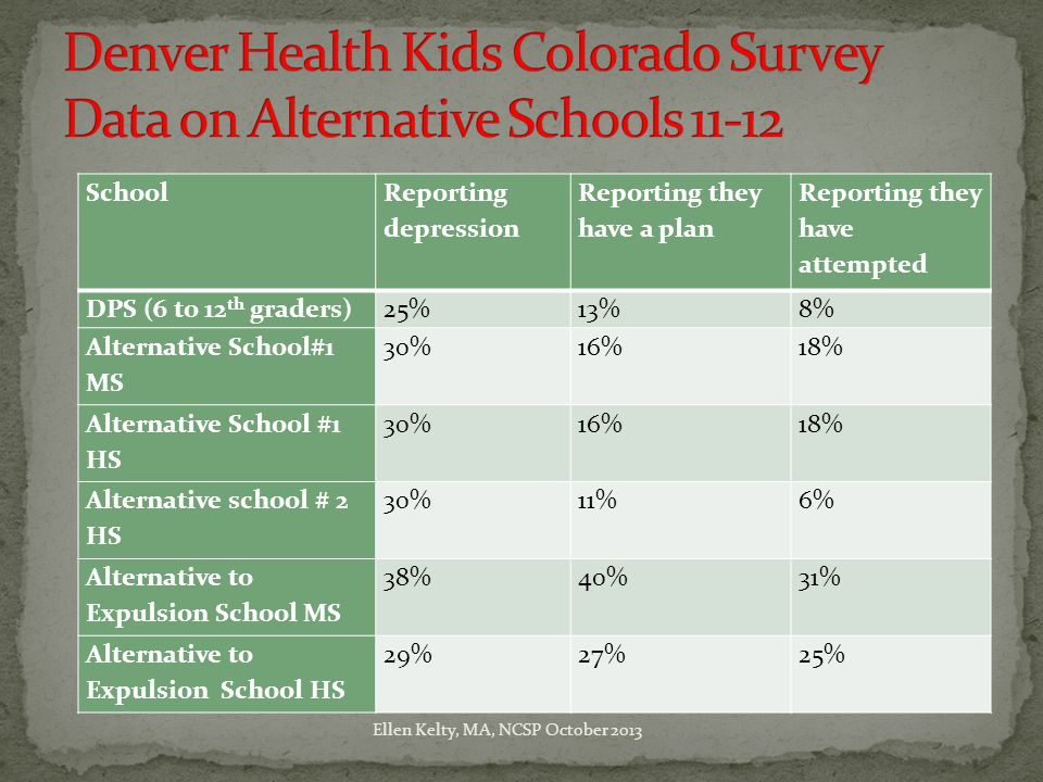 School Reporting depression Reporting they have a plan Reporting they have attempted DPS (6 to 12 th graders)25%13%8% Alternative School#1 MS 30%16%18% Alternative School #1 HS 30%16%18% Alternative school # 2 HS 30%11%6% Alternative to Expulsion School MS 38%40%31% Alternative to Expulsion School HS 29%27%25% Ellen Kelty, MA, NCSP October 2013