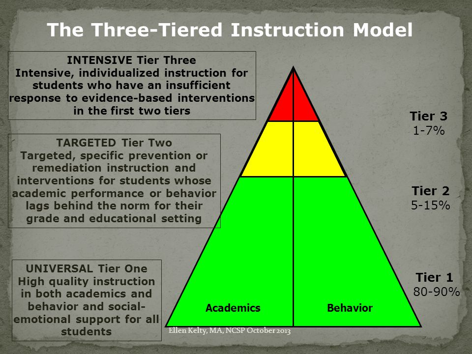 The Three-Tiered Instruction Model Tier 3 1-7% Tier 2 5-15% Tier 1 80-90% Academics Behavior UNIVERSAL Tier One High quality instruction in both academics and behavior and social- emotional support for all students TARGETED Tier Two Targeted, specific prevention or remediation instruction and interventions for students whose academic performance or behavior lags behind the norm for their grade and educational setting INTENSIVE Tier Three Intensive, individualized instruction for students who have an insufficient response to evidence-based interventions in the first two tiers Ellen Kelty, MA, NCSP October 2013