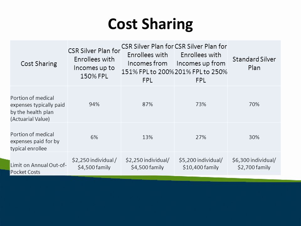 Cost Sharing CSR Silver Plan for Enrollees with Incomes up to 150% FPL CSR Silver Plan for Enrollees with Incomes from 151% FPL to 200% FPL CSR Silver Plan for Enrollees with Incomes up from 201% FPL to 250% FPL Standard Silver Plan Portion of medical expenses typically paid by the health plan (Actuarial Value) 94%87%73%70% Portion of medical expenses paid for by typical enrollee 6%13%27%30% Limit on Annual Out-of- Pocket Costs $2,250 individual / $4,500 family $5,200 individual/ $10,400 family $6,300 individual/ $2,700 family