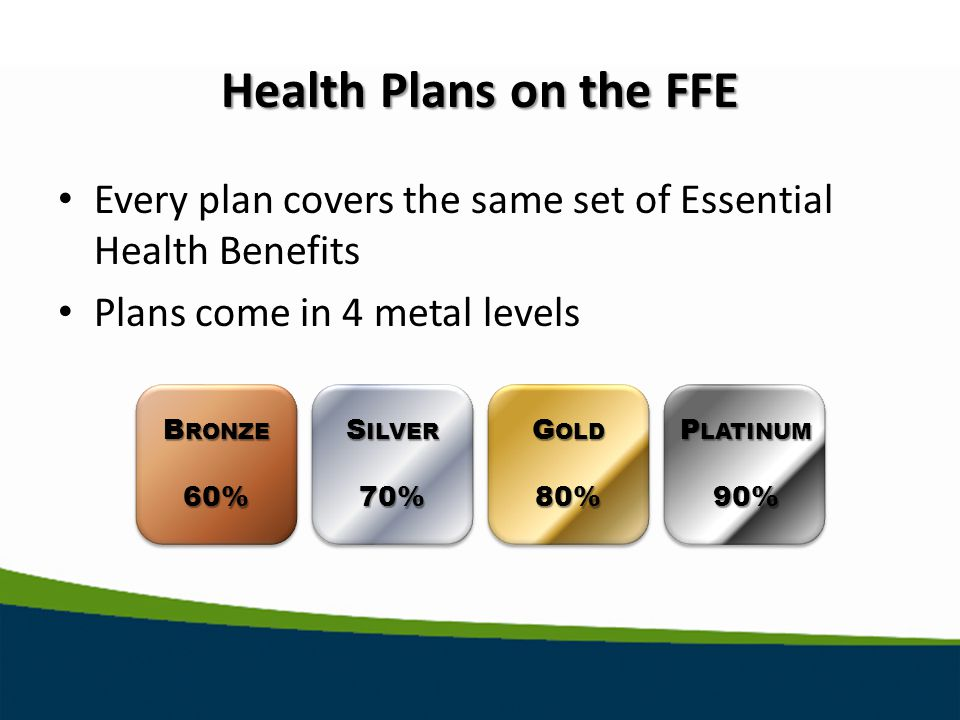 Health Plans on the FFE Every plan covers the same set of Essential Health Benefits Plans come in 4 metal levels B RONZE 60% S ILVER 70% G OLD 80% P LATINUM 90%