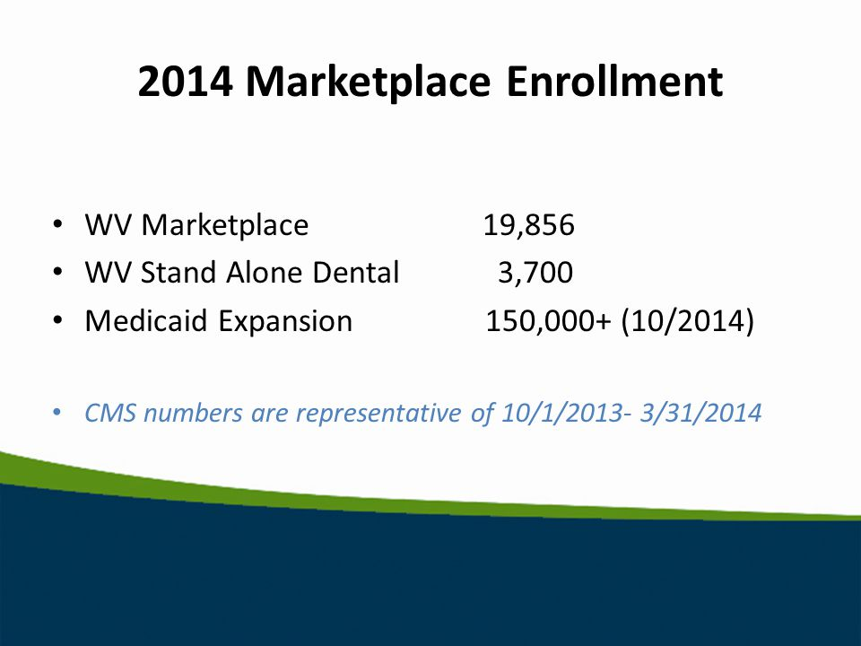 2014 Marketplace Enrollment WV Marketplace19,856 WV Stand Alone Dental 3,700 Medicaid Expansion 150,000+ (10/2014) CMS numbers are representative of 10/1/ /31/2014