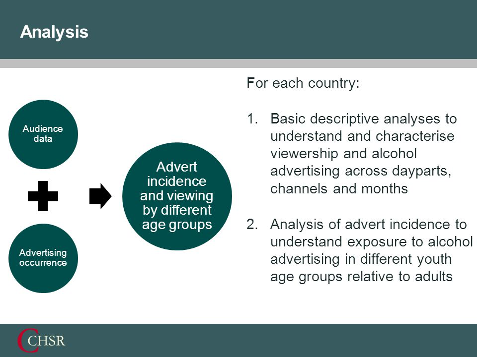 Analysis For each country: 1.Basic descriptive analyses to understand and characterise viewership and alcohol advertising across dayparts, channels and months 2.Analysis of advert incidence to understand exposure to alcohol advertising in different youth age groups relative to adults Audience data Advertising occurrence Advert incidence and viewing by different age groups