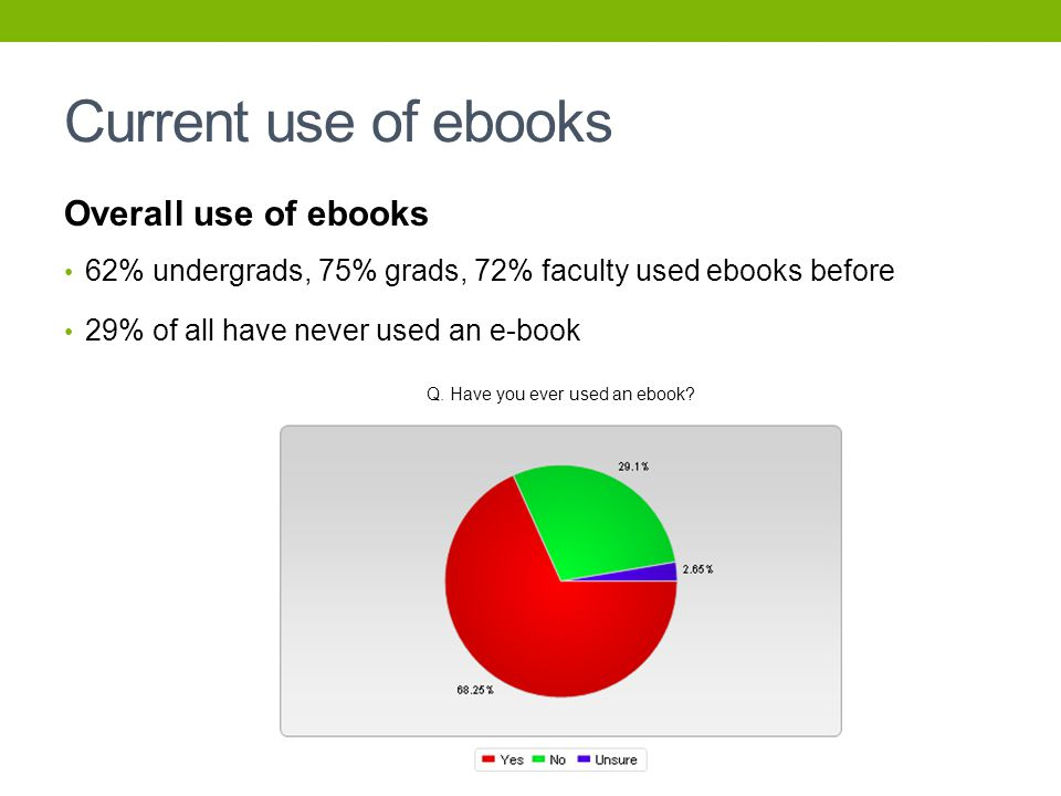 Current use of ebooks Overall use of ebooks 62% undergrads, 75% grads, 72% faculty used ebooks before 29% of all have never used an e-book Q.