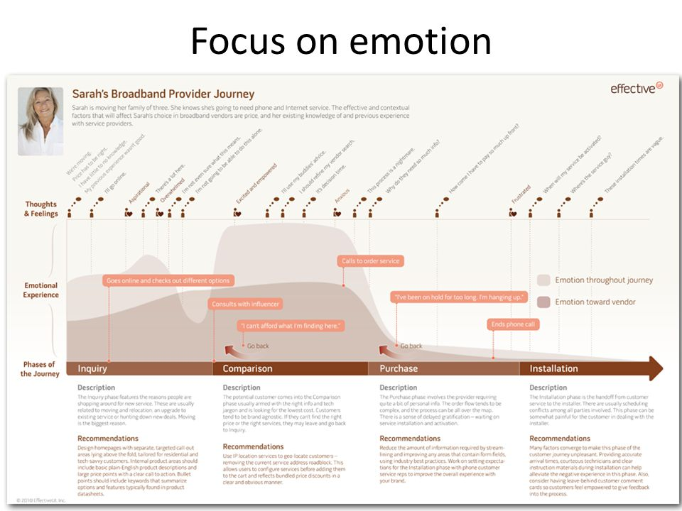 Focus on emotion