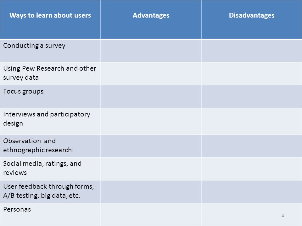 Ways to learn about usersAdvantagesDisadvantages Conducting a survey Using Pew Research and other survey data Focus groups Interviews and participatory design Observation and ethnographic research Social media, ratings, and reviews User feedback through forms, A/B testing, big data, etc.