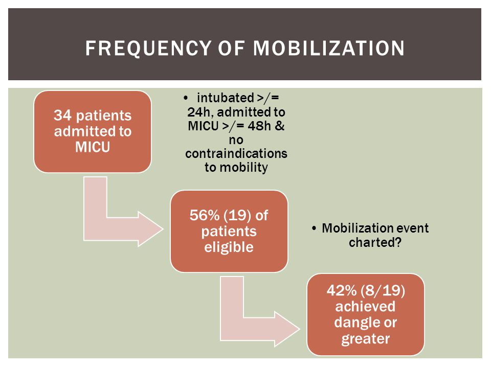 34 patients admitted to MICU intubated >/= 24h, admitted to MICU >/= 48h & no contraindications to mobility 56% (19) of patients eligible 42% (8/19) achieved dangle or greater FREQUENCY OF MOBILIZATION Mobilization event charted