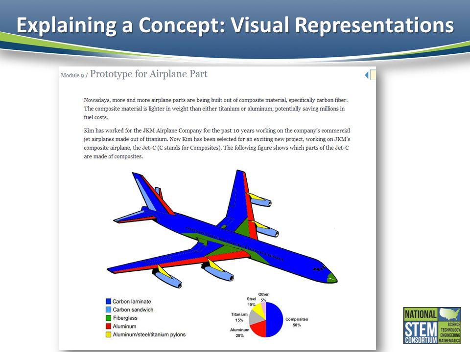 Explaining a Concept: Visual Representations