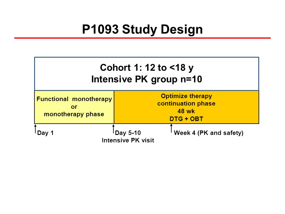 Primary Objectives Select DTG dose that achieves similar exposure as the adult dose (AUC (0-24) as primary endpoint and C 24 as secondary endpoint) Determine short- and long-term safety and tolerability Evaluate steady-state PK of DTG in combination with other antiretrovirals (OBT) Protocol-Defined Targets AUC (0-24) (µg*h/mL)C 24 (µg/mL) Targets46960 Target range37-67770-2260 Lower limit25500 Upper limit92NA
