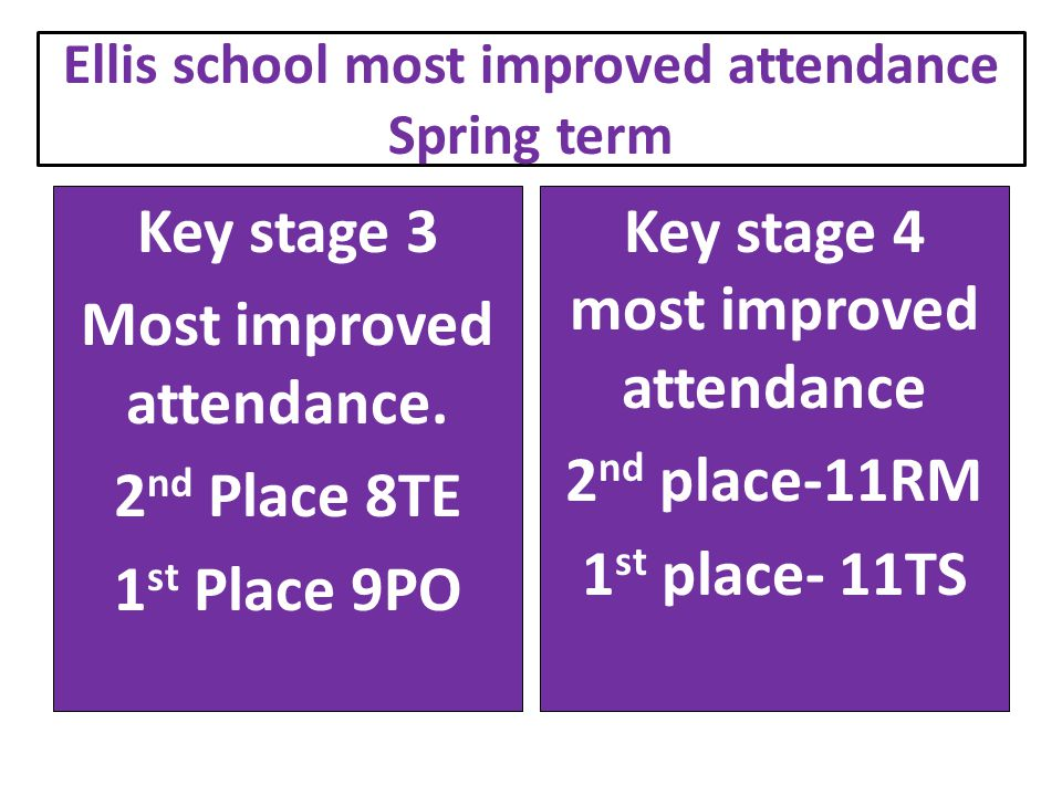 Ellis school most improved attendance Spring term Key stage 3 Most improved attendance.