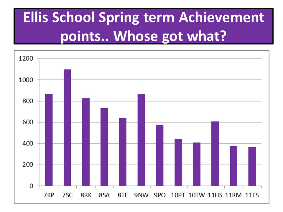 Ellis School Spring term Achievement points.. Whose got what