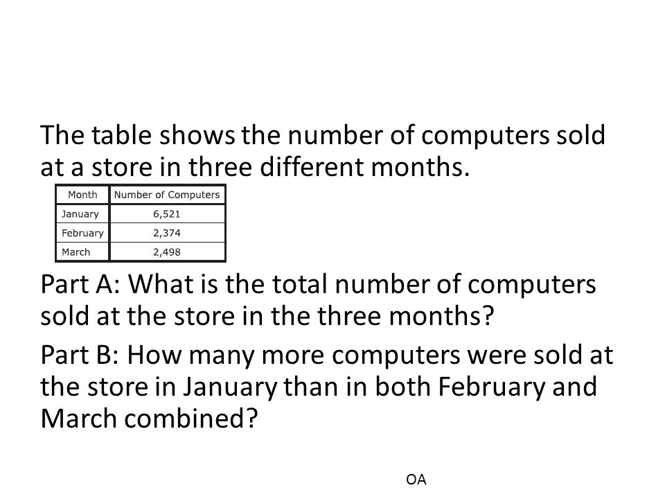 The table shows the number of computers sold at a store in three different months.