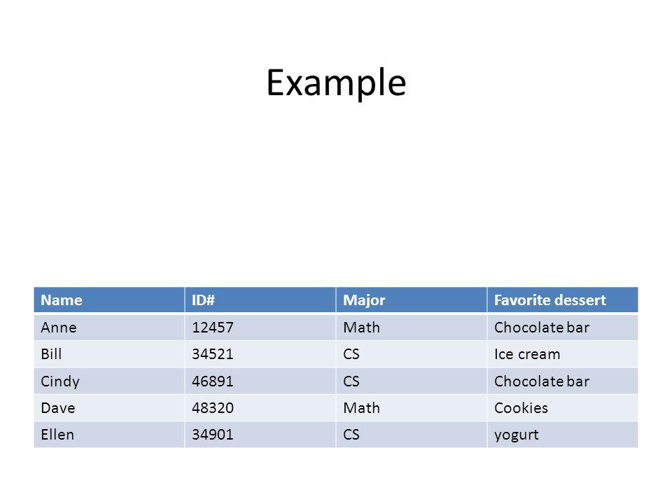 Example NameID#MajorFavorite dessert Anne12457MathChocolate bar Bill34521CSIce cream Cindy46891CSChocolate bar Dave48320MathCookies Ellen34901CSyogurt