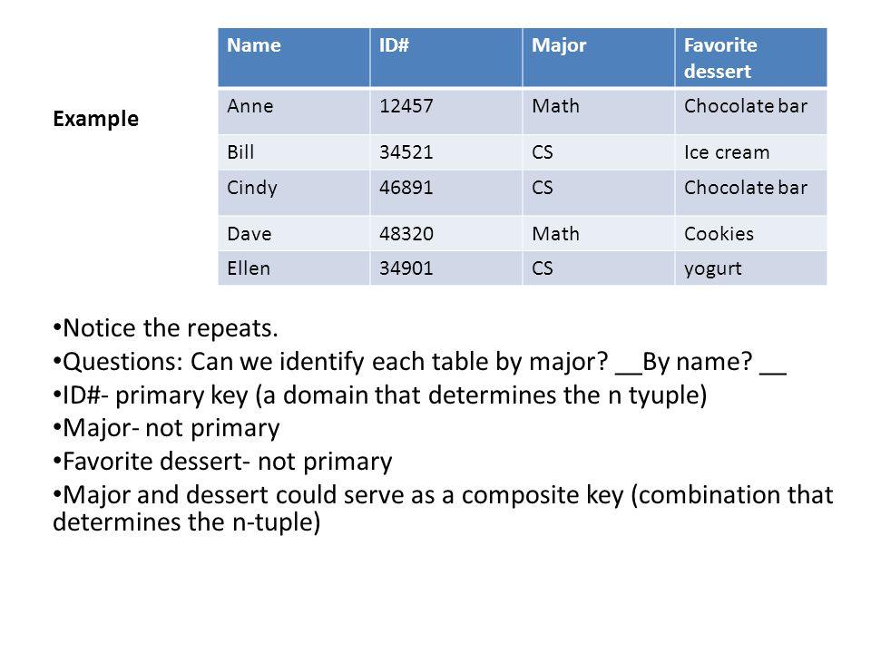 Example NameID#MajorFavorite dessert Anne12457MathChocolate bar Bill34521CSIce cream Cindy46891CSChocolate bar Dave48320MathCookies Ellen34901CSyogurt Notice the repeats.