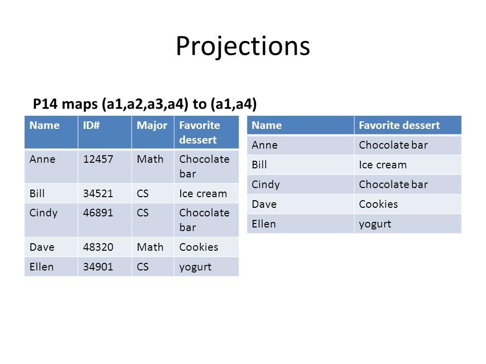 Projections P14 maps (a1,a2,a3,a4) to (a1,a4) NameID#MajorFavorite dessert Anne12457MathChocolate bar Bill34521CSIce cream Cindy46891CSChocolate bar Dave48320MathCookies Ellen34901CSyogurt NameFavorite dessert AnneChocolate bar BillIce cream CindyChocolate bar DaveCookies Ellenyogurt