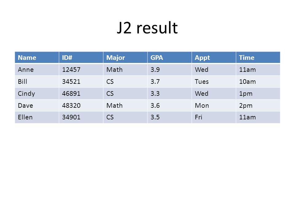 J2 result NameID#MajorGPAApptTime Anne12457Math3.9Wed11am Bill34521CS3.7Tues10am Cindy46891CS3.3Wed1pm Dave48320Math3.6Mon2pm Ellen34901CS3.5Fri11am