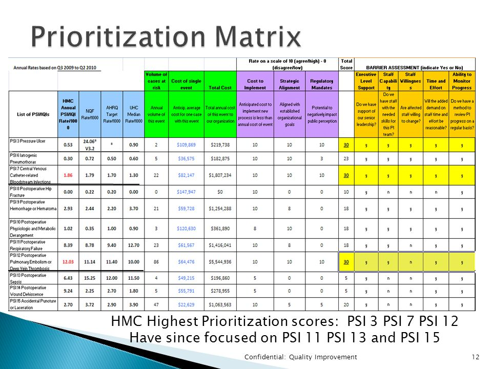 Confidential: Quality Improvement12 HMC Highest Prioritization scores: PSI 3 PSI 7 PSI 12 Have since focused on PSI 11 PSI 13 and PSI 15