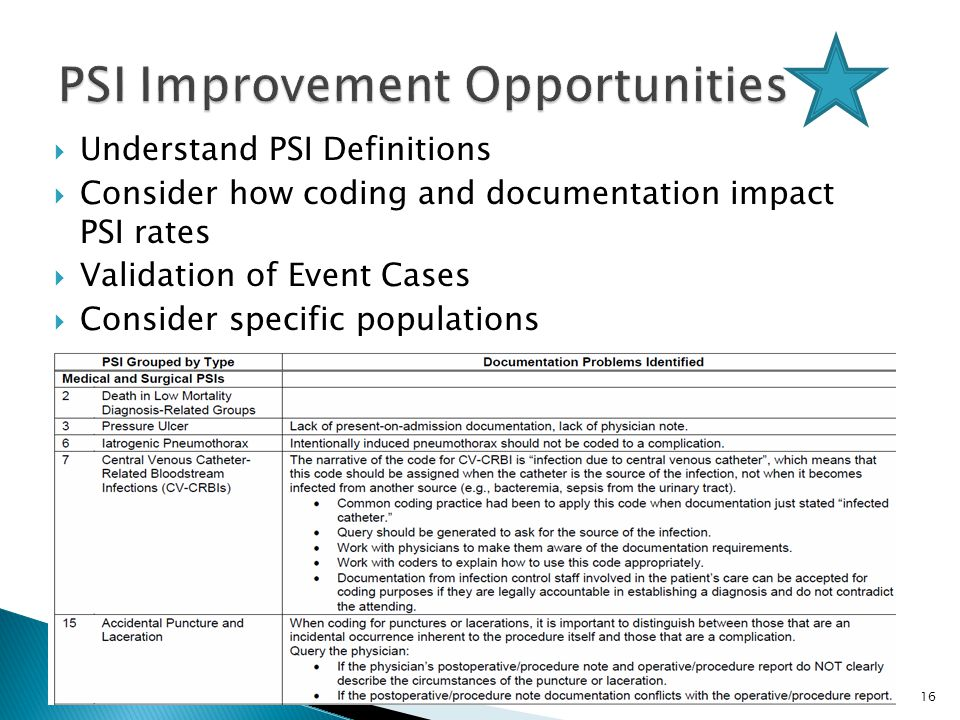  Understand PSI Definitions  Consider how coding and documentation impact PSI rates  Validation of Event Cases  Consider specific populations Conf