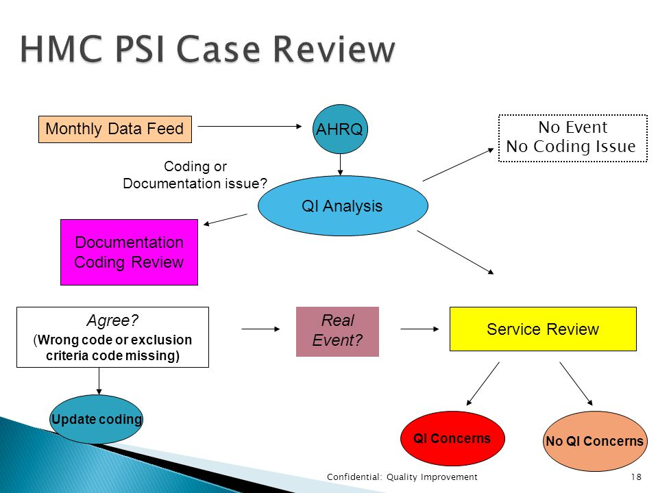 Confidential: Quality Improvement18 HMC PSI Case Review HMC PSI Case Review Monthly Data Feed AHRQ QI Analysis Coding or Documentation issue.