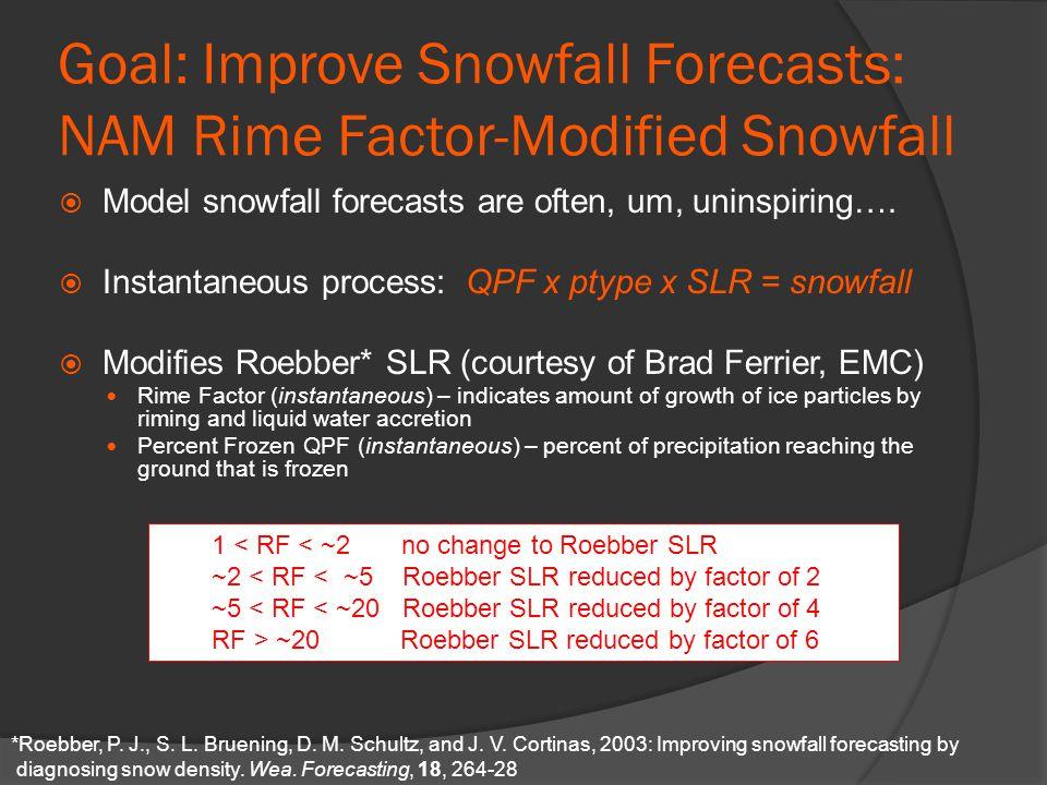 Example: January 17-18, 2013 NAM Roebber SnowfallNAM Rime Factor NAM Rime Factor SLR NAM RF-modified Snowfall
