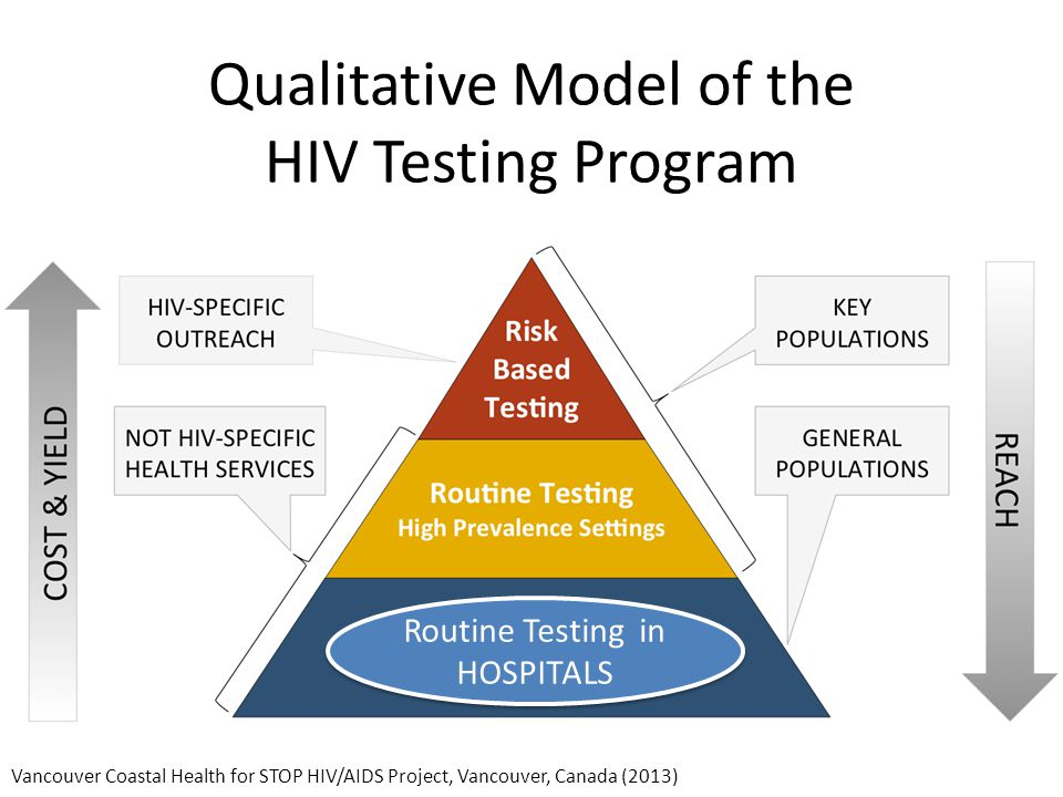 Qualitative Model of the HIV Testing Program Vancouver Coastal Health for STOP HIV/AIDS Project, Vancouver, Canada (2013) Routine Testing in HOSPITALS Routine Testing in HOSPITALS