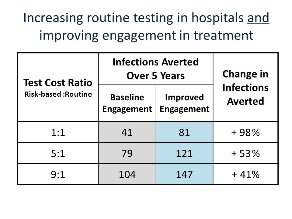 Test Cost Ratio Risk-based :Routine Infections Averted Over 5 Years Change in Infections Averted Baseline Engagement Improved Engagement 1:14181+ 98 % 5:179121+ 53 % 9:1104147+ 41% Increasing routine testing in hospitals and improving engagement in treatment
