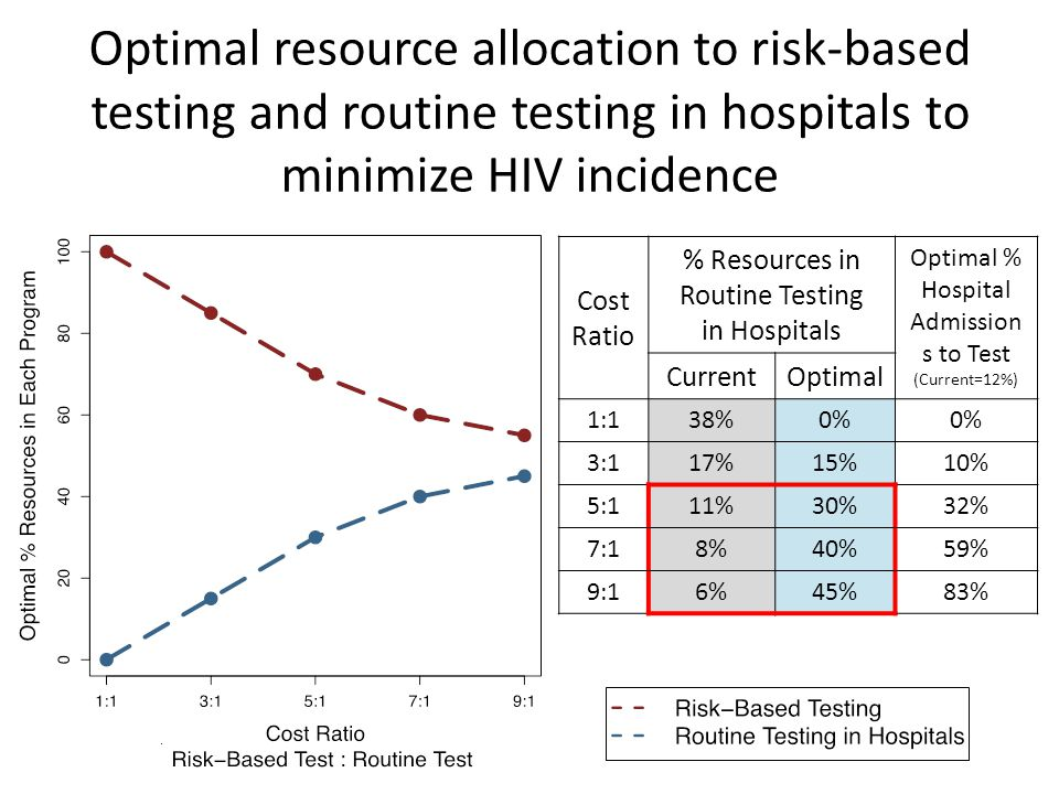 Optimal resource allocation to risk-based testing and routine testing in hospitals to minimize HIV incidence Cost Ratio % Resources in Routine Testing in Hospitals Optimal % Hospital Admission s to Test (Current=12%) CurrentOptimal 1:138%0% 3:117%15%10% 5:111%30%32% 7:18%40%59% 9:16%45%83%