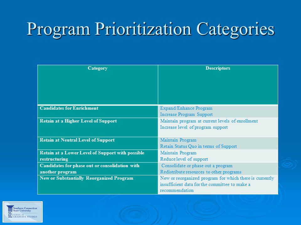 The Prioritization Process  In January 2014, Dr.