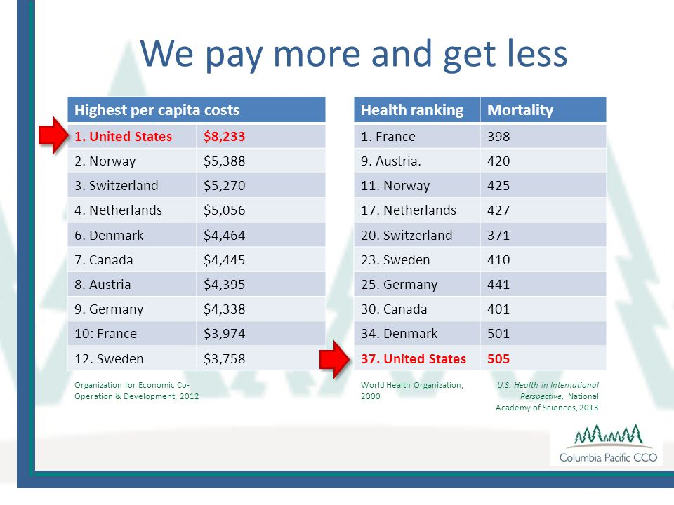 We pay more and get less Highest per capita costs 1.